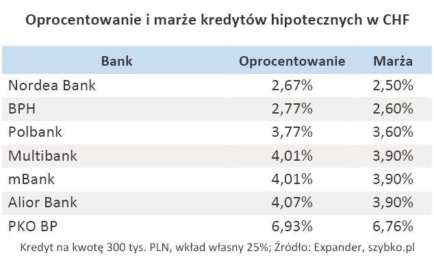 Oprocentowanie i marże kredytów hipotecznych w CHF - grudzień 2010 r.