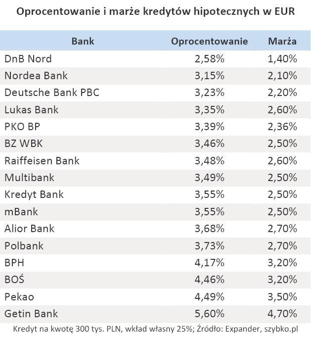 Oprocentowanie i marże kredytów hipotecznych w EUR - grudzień 2010 r.