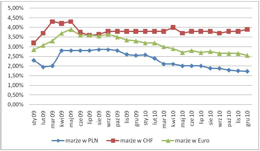 Średnie marże w EUR, CHF i PLN od stycznie 2009 do grudnia 2010 r.