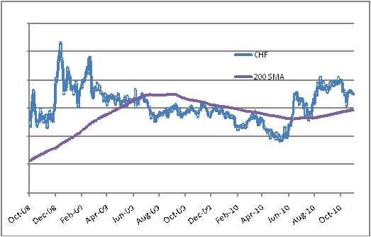 Wyglądało na to, że frank szwajcarski osłabił się w rezultacie globalnego wzrostu rentowności obligacji, jednak wkrótce potem ostro odbił się w stosunku do euro po powrocie kryzysu dłużnego w krajach PIGS. Czy waluta ta nadal jest jednak tak bezpieczną przystanią, jak niegdyś?