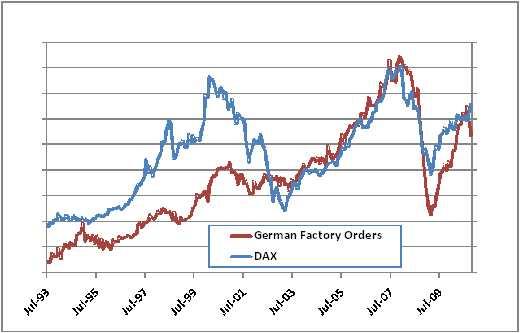 Niemieckie zamówienia fabryczne ostro zanurkowały – czy to niedokładność statystyki, czy raczej mamy do czynienia z ostrym wyhamowaniem wzrostu gospodarczego spowodowanym zakończeniem odbudowy zapasów? Zauważcie również, że ostatni wzrost zamówień można porównać wyłącznie z poziomami, które ostatnio występowały w 2006 r.