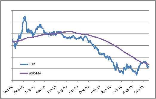 Los euro znów się odwrócił. W zeszłym miesiącu mieliśmy do czynienia ze wzmacnianiem się wspólnej waluty w związku z podziwem dla surowej polityki monetarnej Tricheta w świecie, w którym coraz popularniejsze staje się drukowanie pustego pieniądza – teraz natomiast powróciliśmy do zmartwień związanych z pogorszeniem kryzysu zadłużenia publicznego strefy euro, który tak naprawdę w ogóle nie został zażegnany. Obecnie pojawia się interesujące pytanie: czy w przypadku wzrostu awersji do ryzyka samo euro pozostanie stosunkowo stabilne w związku z premią płynnościową (przynajmniej w stosunku do walut procyklicznych)?