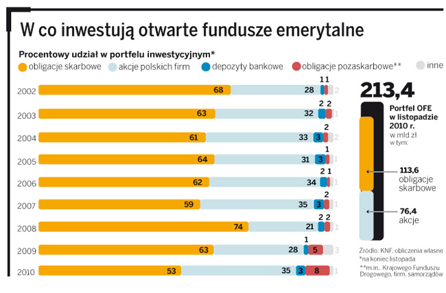 W co inwestują otwarte fundusze emerytalne