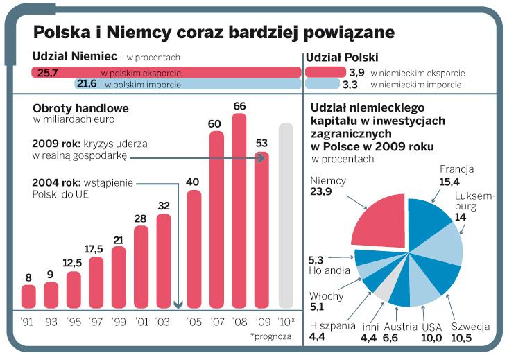 Polska i Niemcy coraz bardziej powiązane