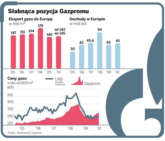 Słabnąca pozycja Gazpromu