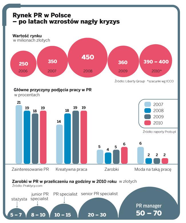 Rynek PR w Polsce – po latach wzrostów nagły kryzys