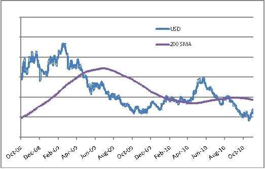 Dolar w końcu porządnie się odbił po tym, jak ostatnio dążył do najniższego poziomu od czasu bankructwa Lehmana w 2008 r. W rzece Hudson upłynie jednak naprawdę sporo wody, zanim będziemy mogli określić strukturalne perspektywy dla dolara jako sprzyjające hossie. Czy jednak nowe otoczenie ekonomiczne po wprowadzeniu drugiej rundy quantitative easing będzie znacznie bardziej sprzyjające dla dolara niż obecnie spodziewa się tego rynek?