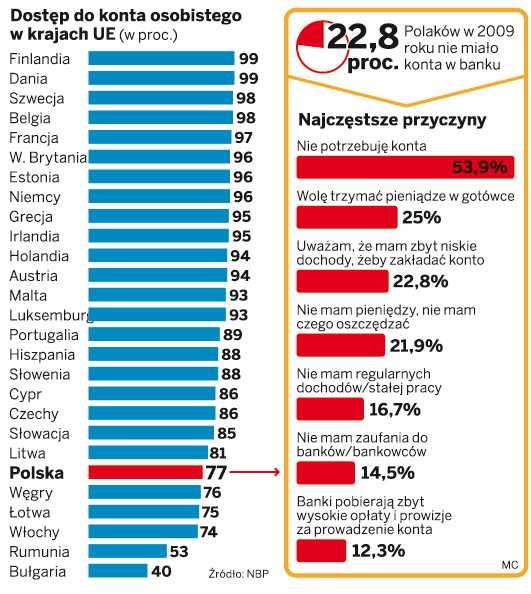 Dostęp do konta osobistego w krajach UE