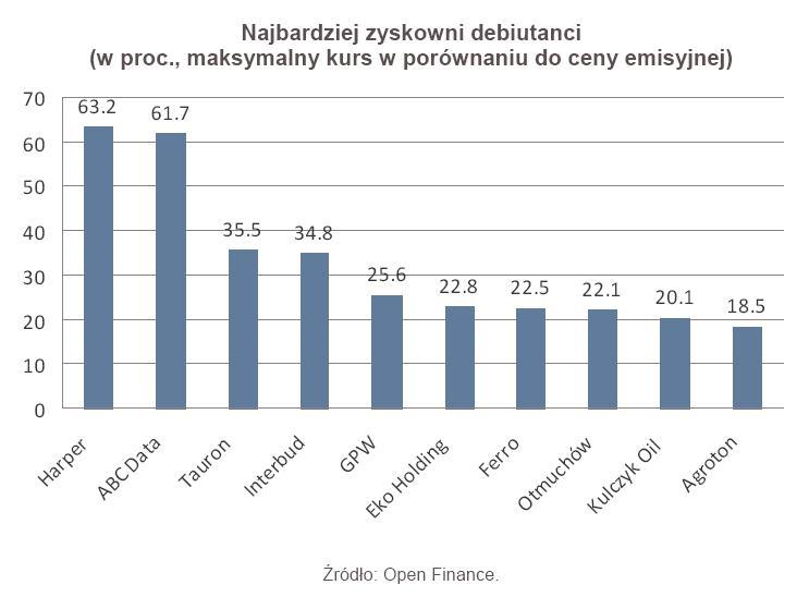 Najbardziej zyskowni debiutanci (w proc., maksymalny kurs w porównaniu do ceny emisyjnej)
