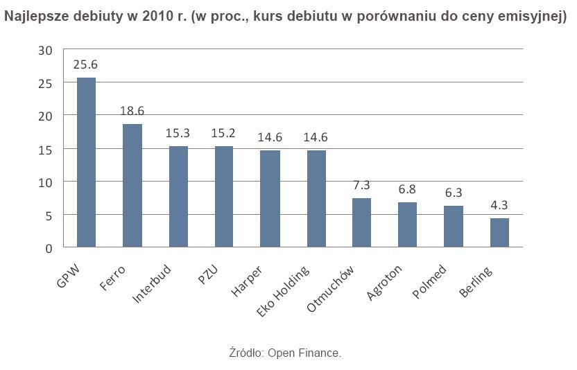 Najlepsze debiuty w 2010 r. (w proc., kurs debiutu w porównaniu do ceny emisyjnej)