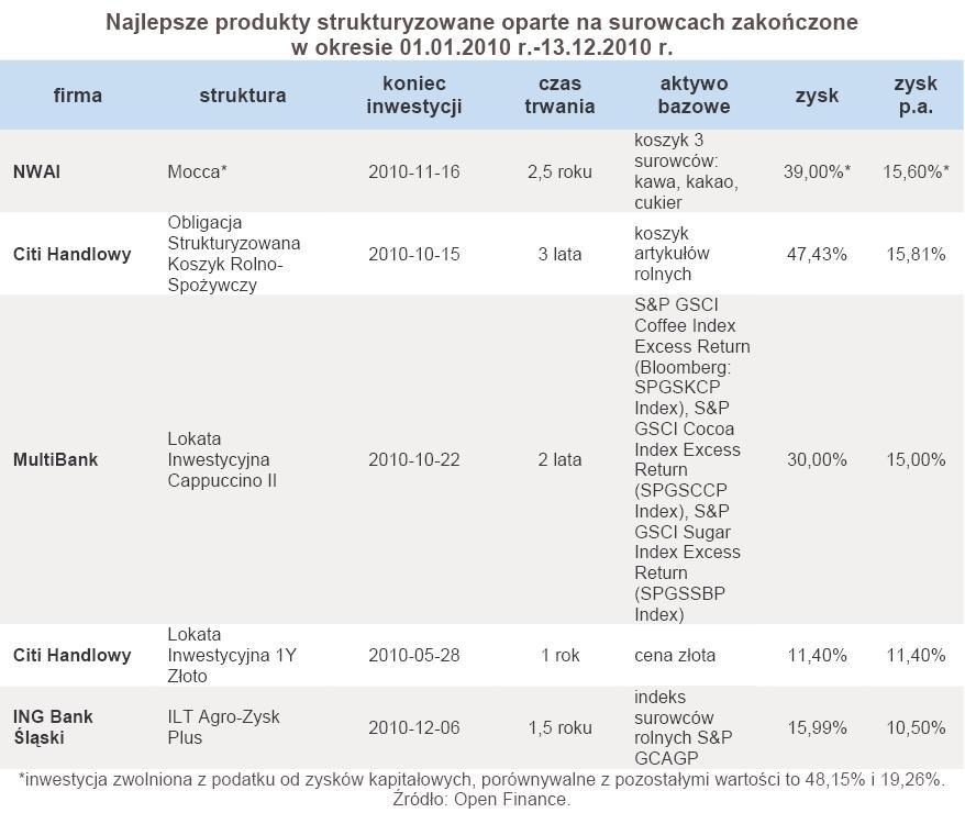 Najlepsze produkty strukturyzowane oparte na surowcach zakończone w okresie 01.01.2010 r.-13.12.2010 r.