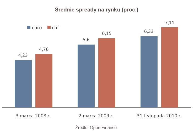 Średnie spready na rynku