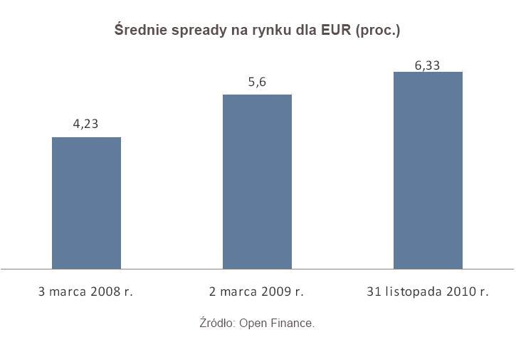 Średnie spready na rynku dla EUR