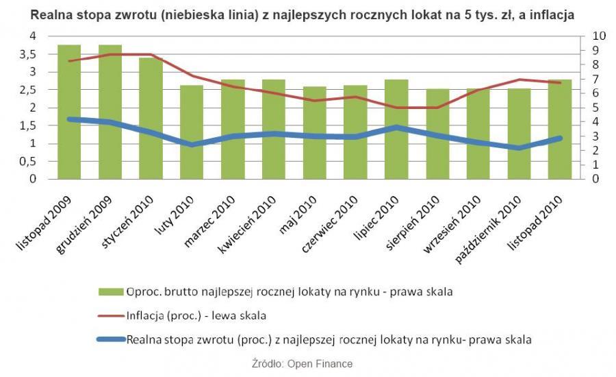 Realna stopa zwrotu (niebieska linia) z najlepszych rocznych lokat na 5 tys. zł, a inflacja - listopad 2010 r.
