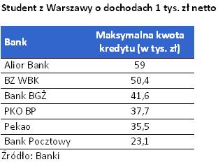 Na jaki kredyt może liczyć student z Warszawy z dochodami 1 tys zł netto