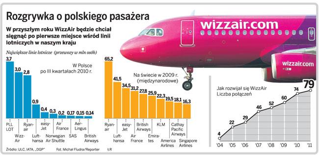 Rozgrywka o polskiego pasażera
