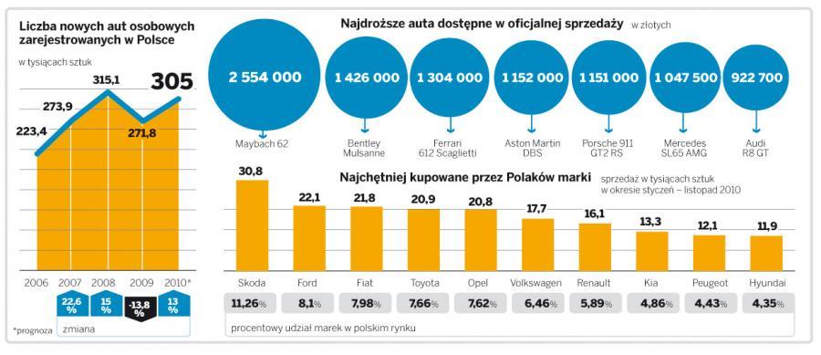 Ranking najdroższych modeli samochodów: jeden maybach jak 109 hyundaiów