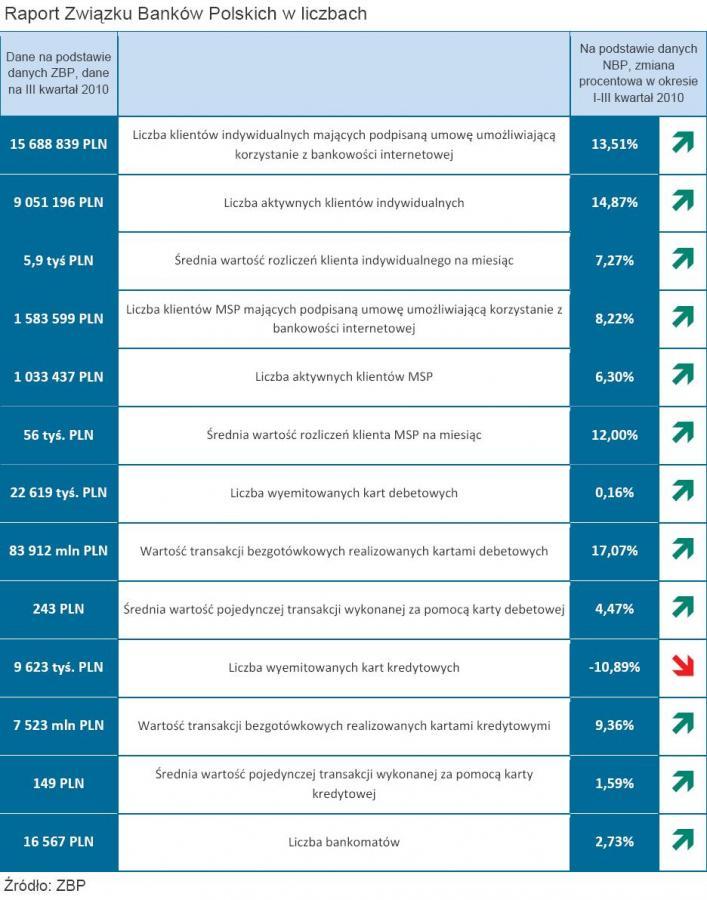 Raport Związku Banków Polskich w liczbach