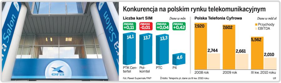 Konkurencja na polskim rynku telekomunikacyjnym