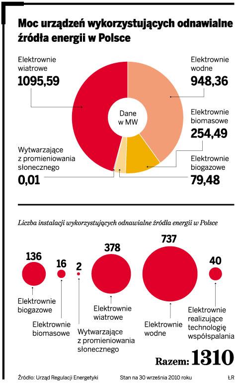 Moc urządzeń wykorzystujących odnawialne źródła energii w Polsce