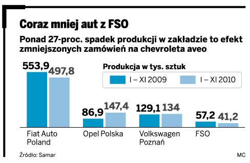 Coraz mniej aut z FSO