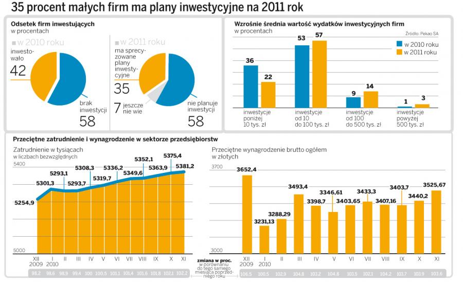 35 procent małych firm ma plany inwestycyjne na 2011 rok