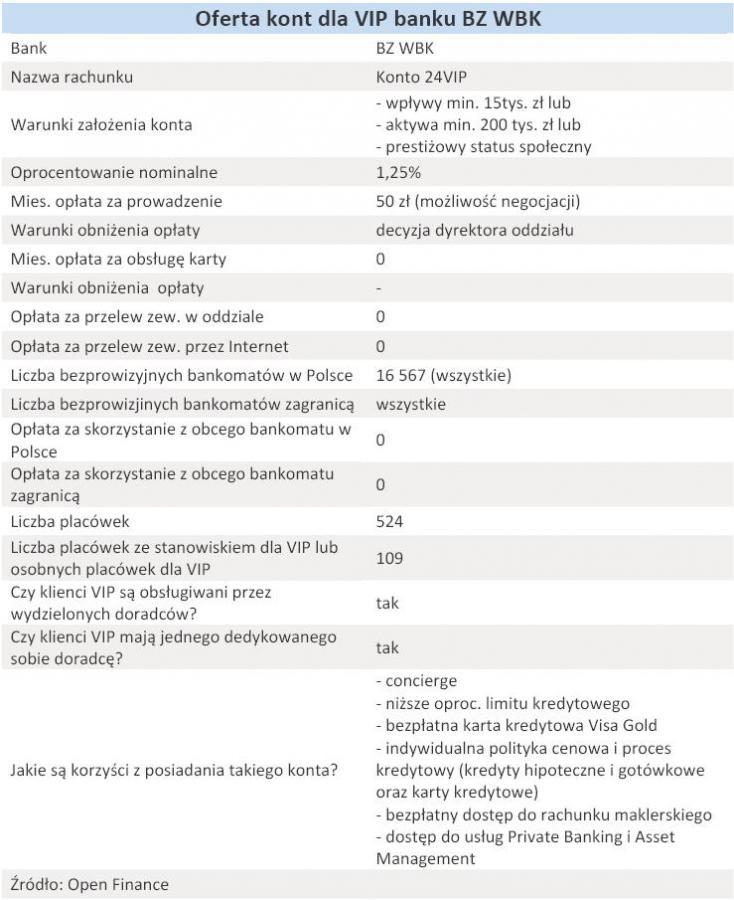 Oferta kont dla VIP banku BZ WBK - grudzień 2010 r.