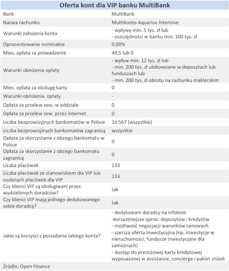 Oferta kont dla VIP MultiBanku - grudzień 2010 r.