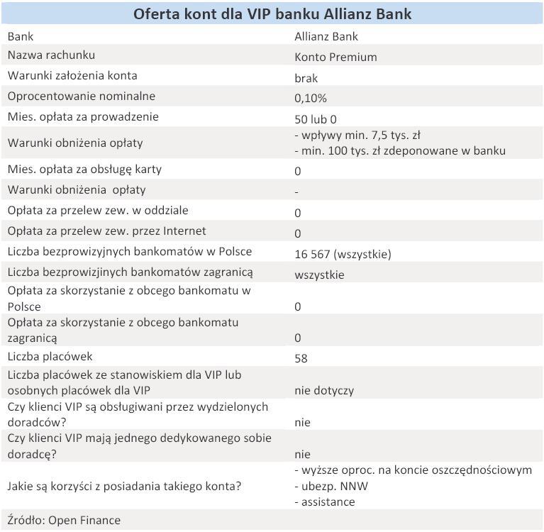 Oferta kont dla VIP banku Allianz Bank - grudzień 2010 r.