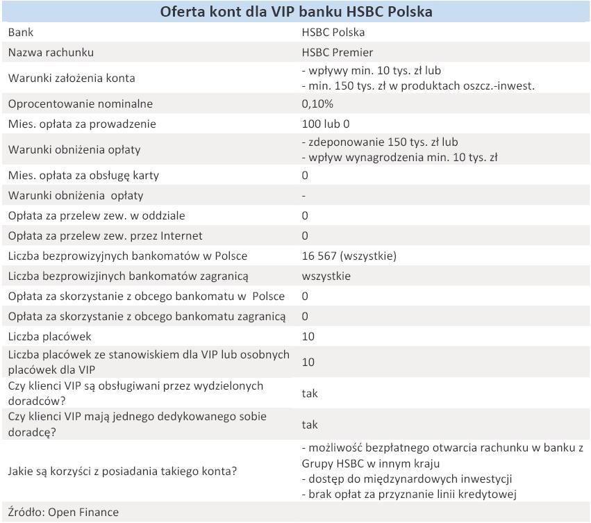 Oferta kont dla VIP banku HSBC Polska - grudzień 2010 r.