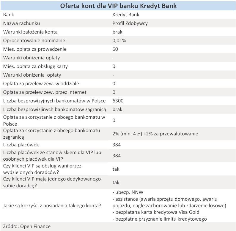Oferta kont dla VIP banku Kredyt Bank - grudzień 2010 r.