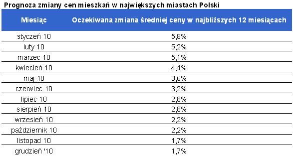 Prognoza zmiany cen mieszkań w największych miastach Polski