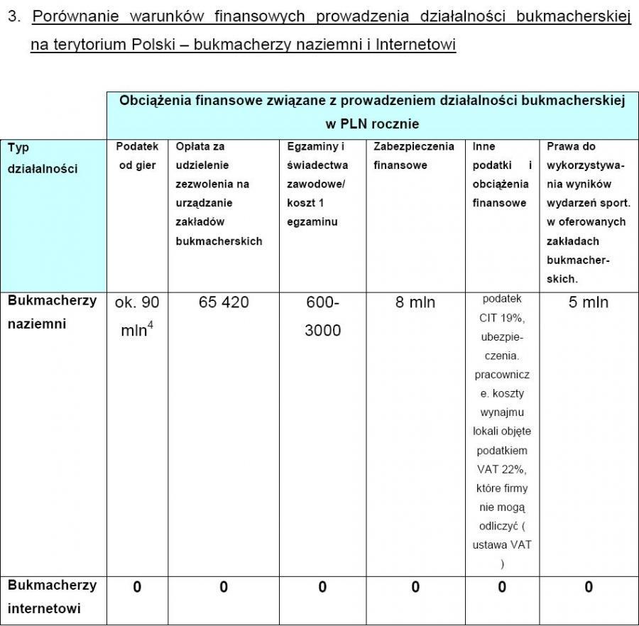 Porównanie warunków finansowych prowadzenia działalności bukmacherskiej  na terytorium Polski