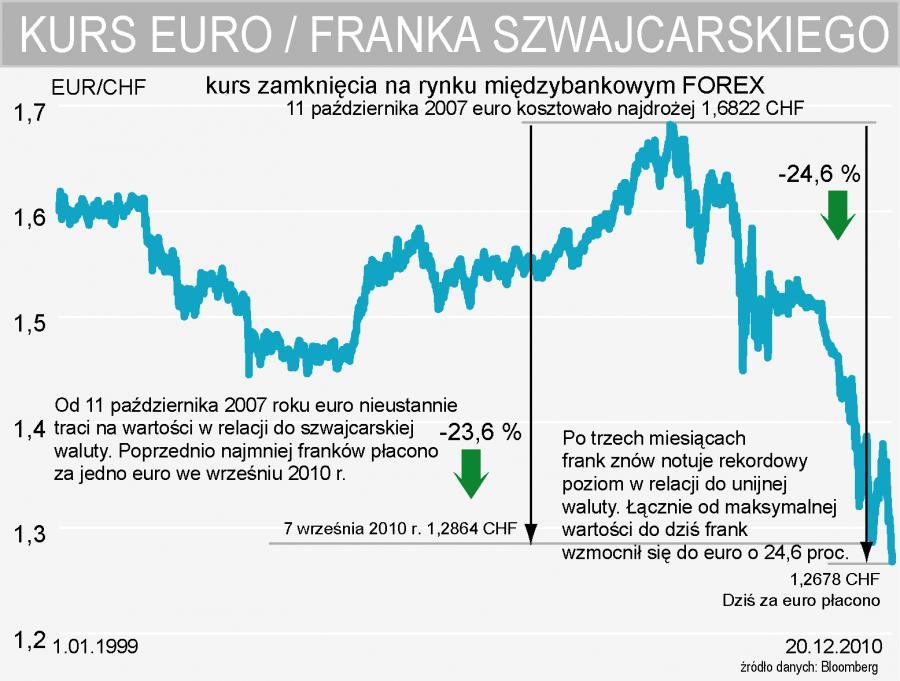 Rekordowe notowania franka szwajcarskiego w relacji do euro