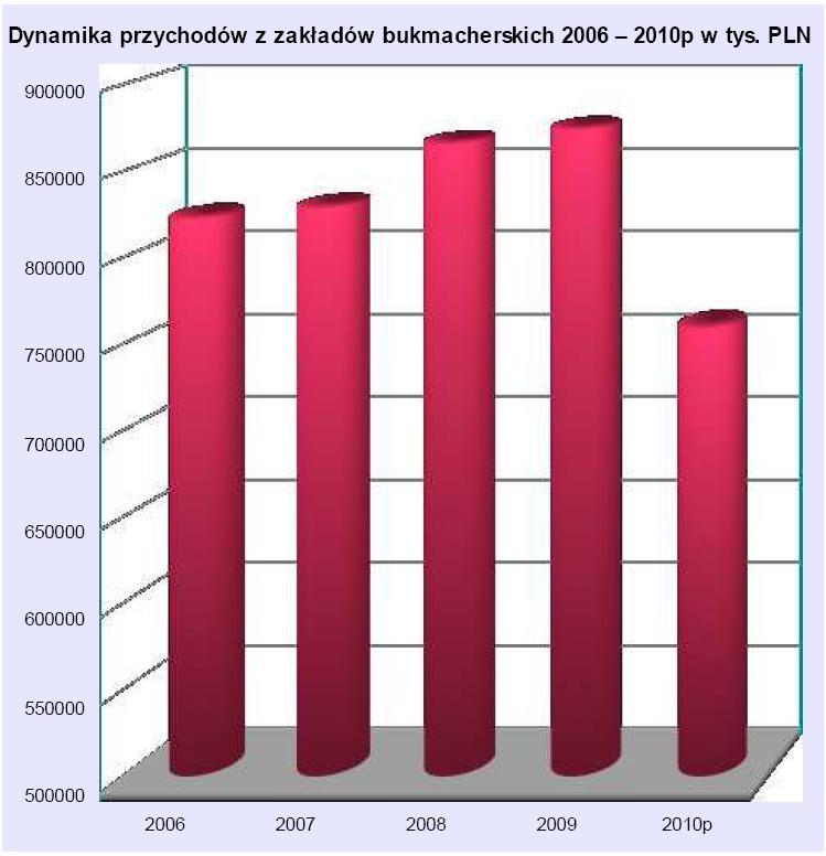 Dynamika przychodów z zakładów bukmacherskich w latach 2006-2010p w tys. PLN