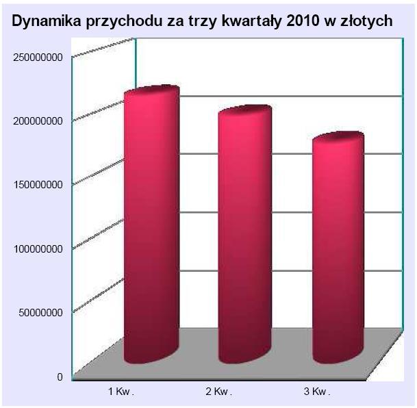 Dynamika przychodu za trzy kwartały 2010 roku w złotych