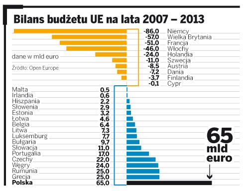 Bilans budżetu UE na lata 2007-2013