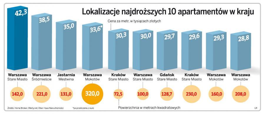 Lokalizacje najdroższych 10 apartamentów w kraju