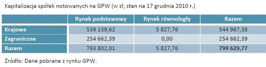 Kapitalizacja spółek notowanych na GPW (w zł, stan na 17 grudnia 2010 r.)