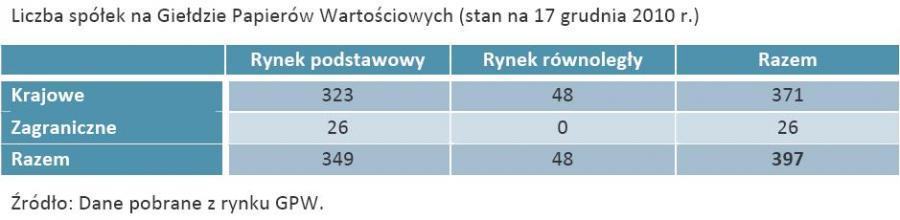 Liczba spółek na Giełdzie Papierów Wartościowych (stan na 17 grudnia 2010 r.)