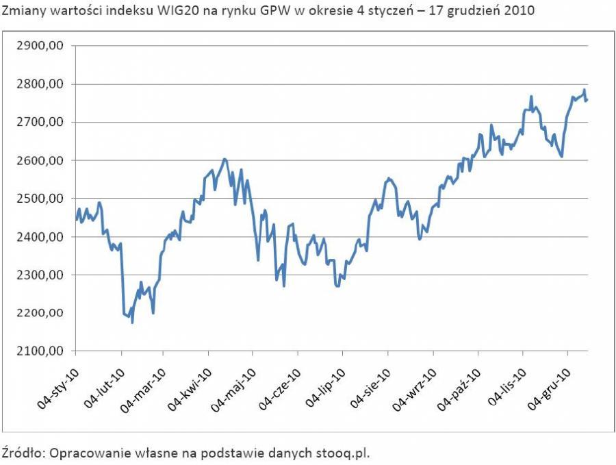 Zmiany wartości indeksu WIG20 na rynku GPW w okresie 4 styczeń – 17 grudzień 2010