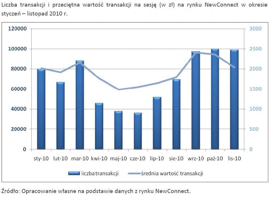 Liczba transakcji i przeciętna wartość transakcji na sesję (w zł) na rynku NewConnect w okresie styczeń – listopad 2010 r.