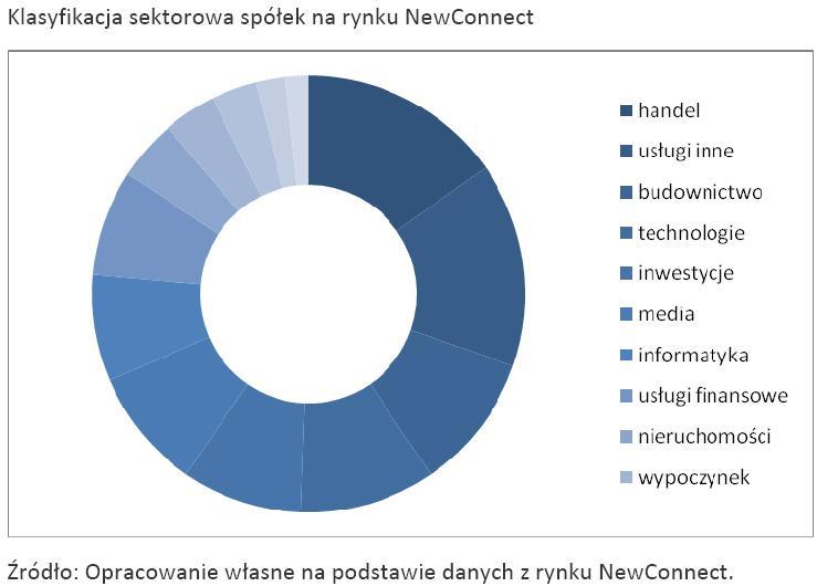 Klasyfikacja sektorowa spółek na rynku NewConnect