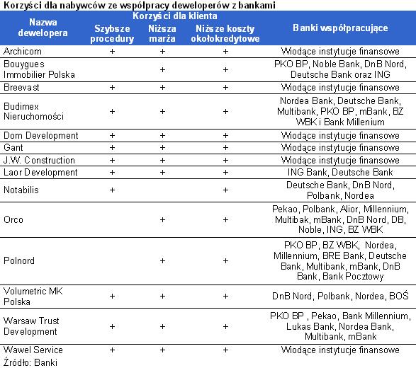 Korzyści dla nabywców ze współpracy deweloperów z bankami