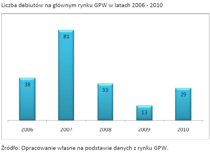 Liczba debiutów na głównym rynku GPW w latach 2006 - 2010