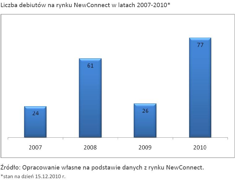 Liczba debiutów na rynku NewConnect w latach 2007-2010