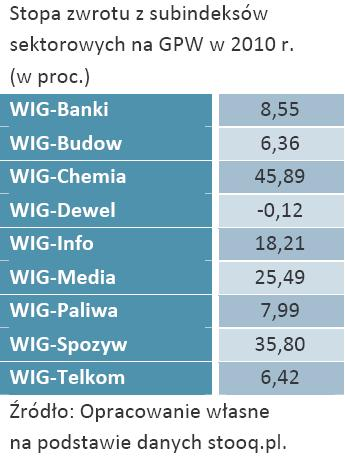Stopa zwrotu z subindeksów sektorowych na GPW w 2010 r. (w proc.)