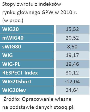 Stopy zwrotu z indeksów rynku głównego GPW w 2010 r. (w proc.)
