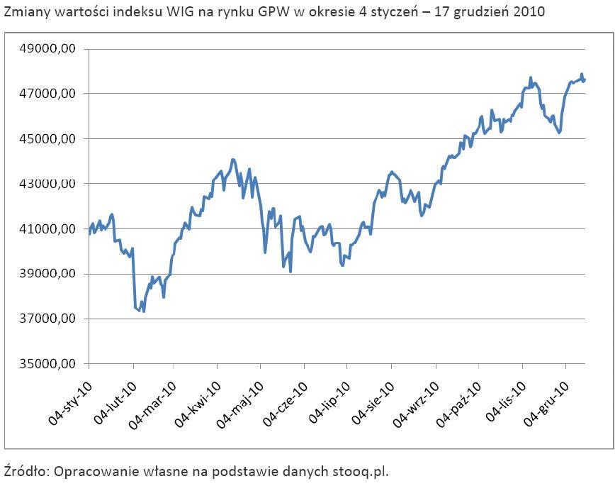Zmiany wartości indeksu WIG na rynku GPW w okresie 4 styczeń – 17 grudzień 2010