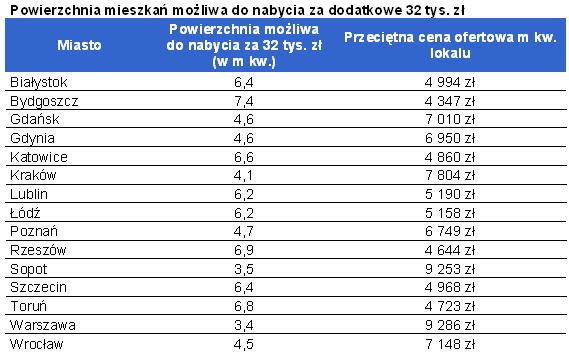 Powierzchnia mieszkań możliwa do nabycia za dodatkowe 32 tys. zł